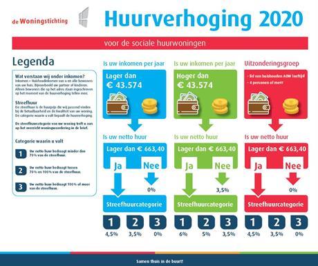 Huurverhoging 2020
